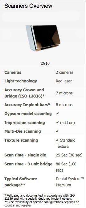 d810specs